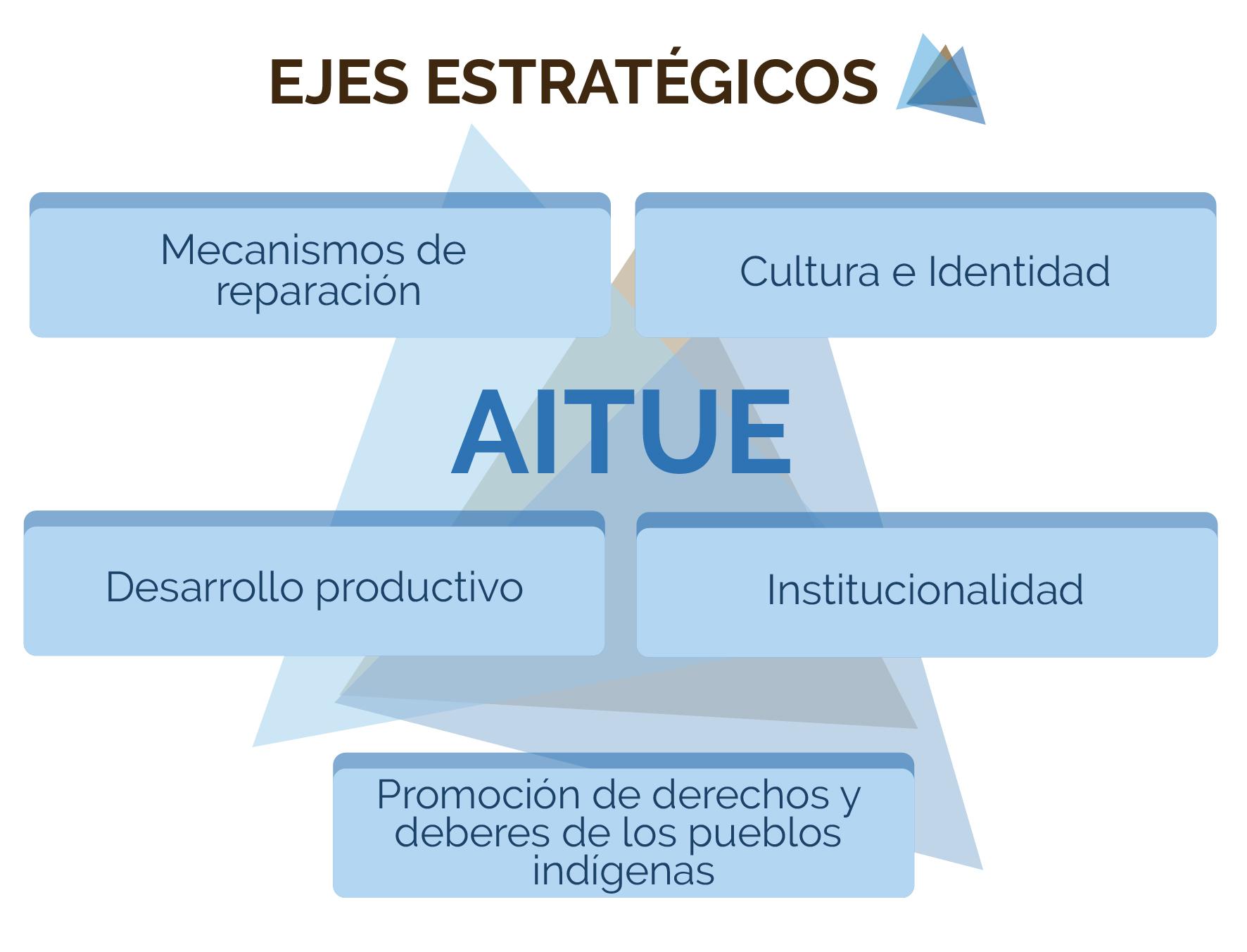 ejes-estrategicos-01
